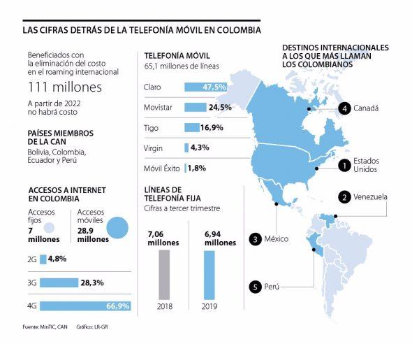 """""""Intervención de la CAN no es sana para el mercado de las telecomunicaciones"""""""
